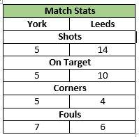 U12s V Leeds Stats 28 Feb 15