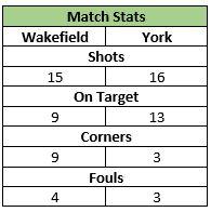 U13s Away Wakefield 7 Nov 2015