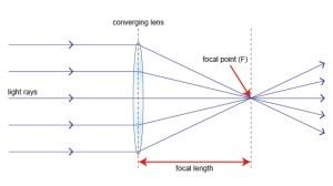 Astrophysics Chapter 12: Lenses and opticalnonoptical