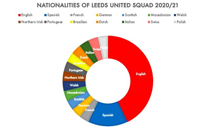 The national DNA of Marcelo Bielsa's Leeds United squad