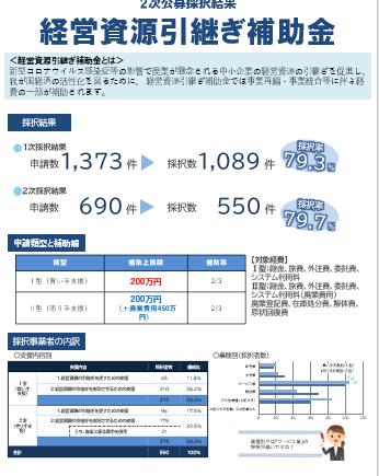 経営資源引継ぎ補助金(2次公募採択結果)