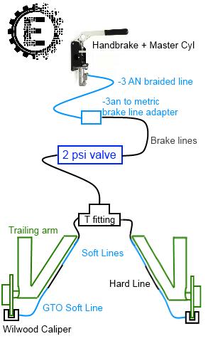 hydro setup