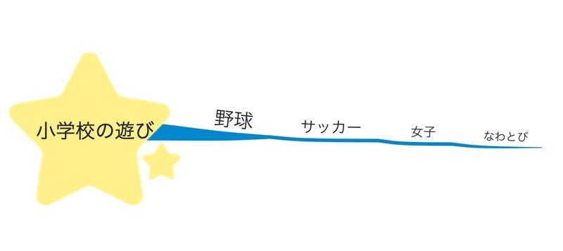 マインドマップ例1