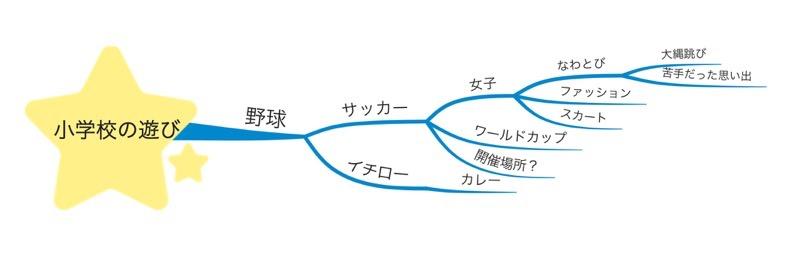 マインドマップ例2