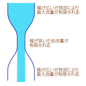 ボトルネック概念図.png