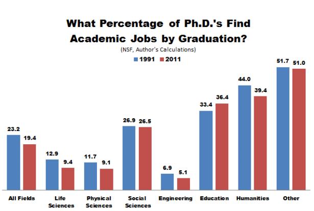 nsf_phds_academic_jobs-thumb-615x414-114239
