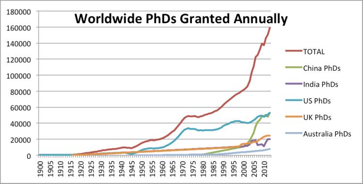 phds-granted