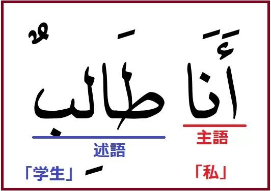 アラビア語「私は学生です」を例に名詞文の「主語」と「述語」の説明