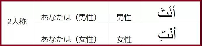 2人称の表