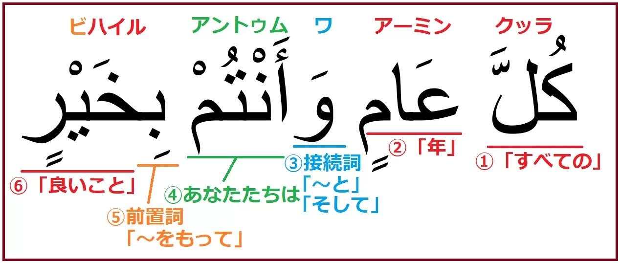 アラビア語で「誕生日おめでとう」を意味する「クッラアーミンワアントゥムビハイル」解説つき