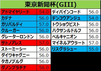 東京新聞杯2018 出走予定馬:デンコウアンジュ、嵌った時の切れ味は一級品…条件は限定的だが上手く噛み合えば