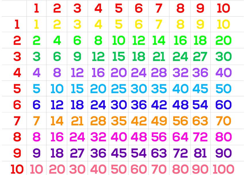 métodos distintos de multiplicar