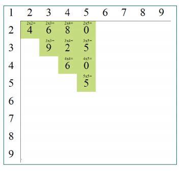 tablas de multiplicar por simetrías