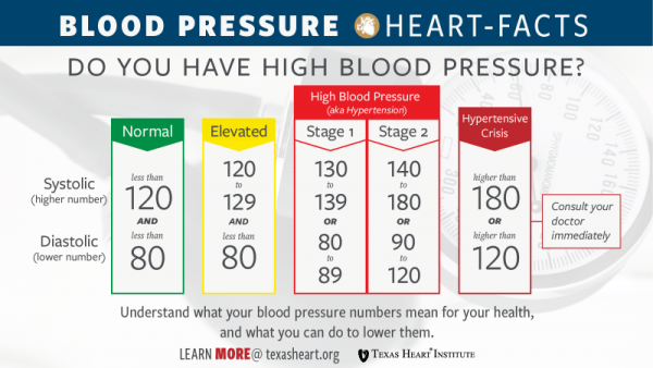 High Blood Pressure | Causes, Symptoms, Home Remedies of High Blood Pressure