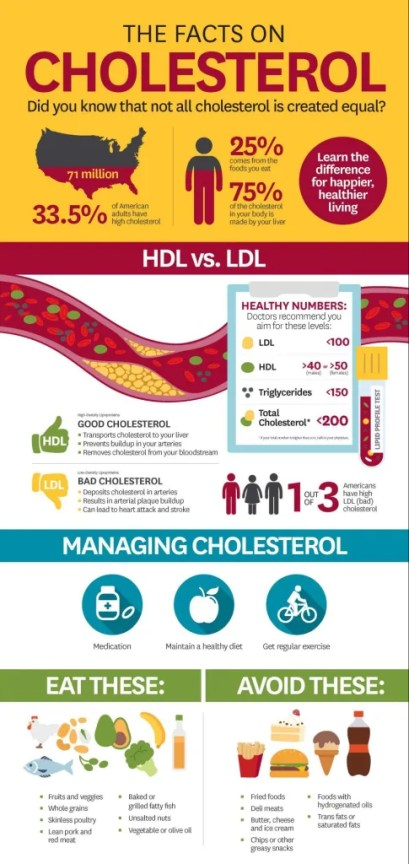 tips to lower cholesterol levels