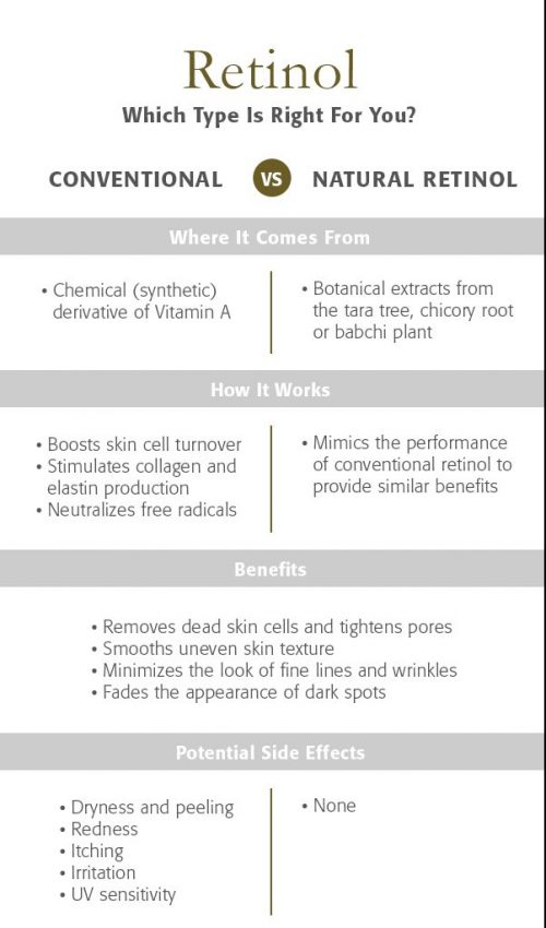 Retinol side effects, benefits and uses