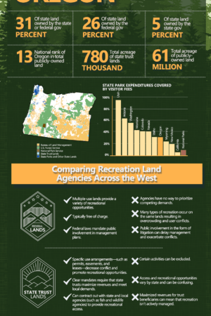 PERC Access Divided Oregon-Infographic