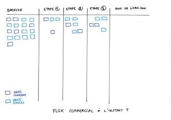 Flux commercial
