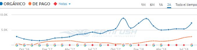 crecimiento semrush google clinic