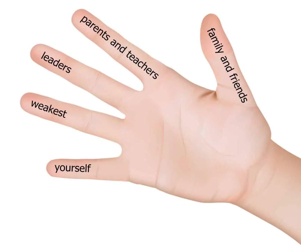 photograph regarding 5 Finger Prayer Printable referred to as Prayer of St. Francis