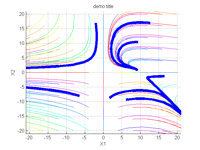 Phase plane analysis and Matlab code toolbox - Youngmok Yun