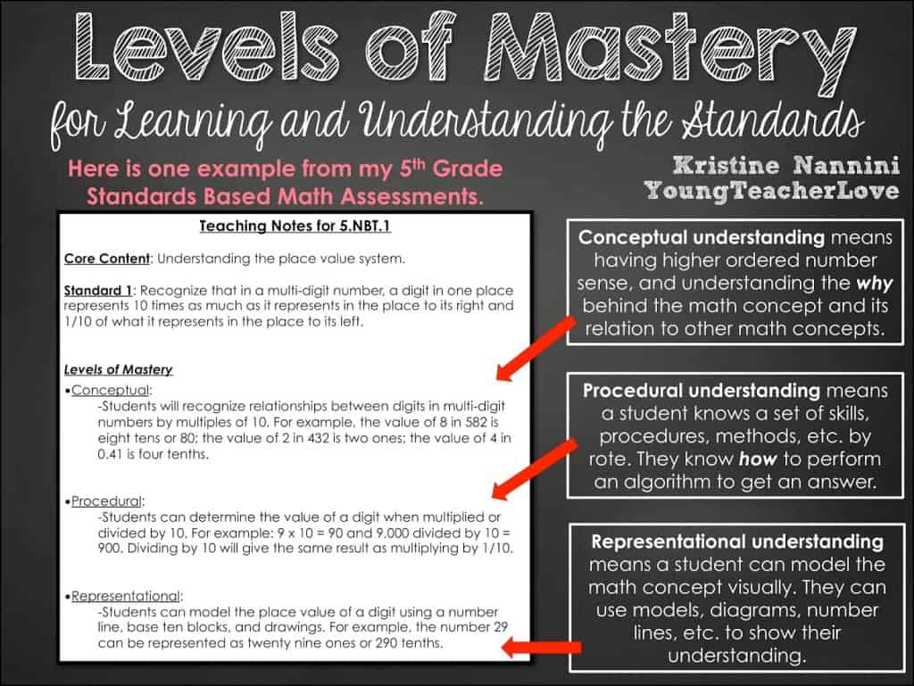 Unpacking The Standards Assessments And Teaching Notes For Math And English Language Arts