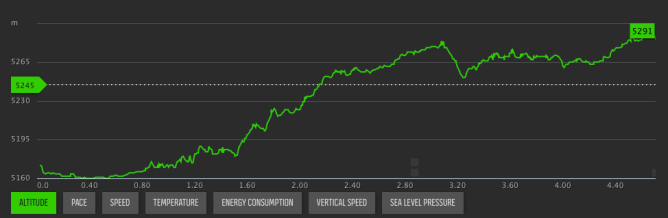 Ascent profile to basecamp