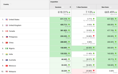 International SEO: The Beginner's Guide