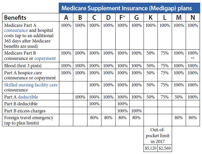 Medicare supplement plans comparison chart