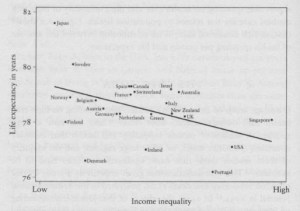 Index of Life Expectancy against inequality