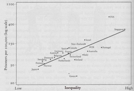 5. Inprisonment index