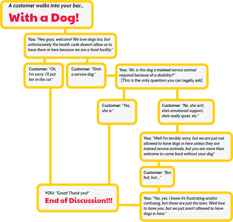 Dog Conversation Flow Chart