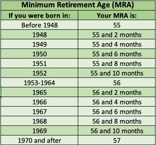 Minimum Retirement Age (MRA)