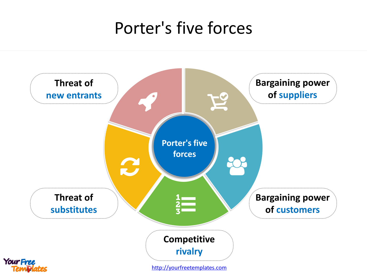 Porter S Five Forces Template