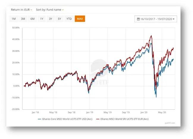 Performance comparison for iShares ETFs - Core ETF and iShares World SRI (ESG ETF)