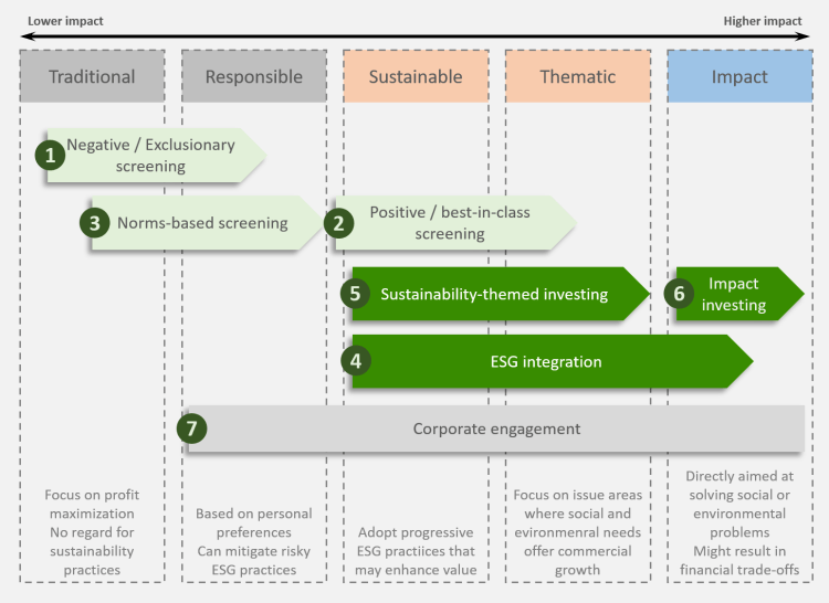 The spectrum of sustainable investing strategies