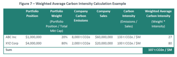 MSCI Carbon Intensity - Carbon Footprint 101