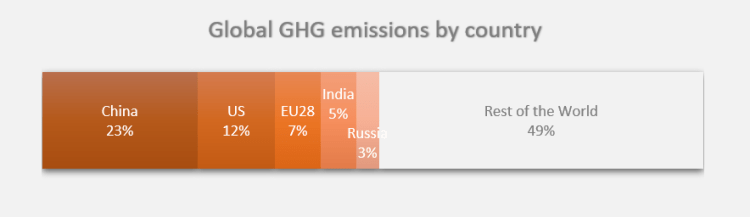Gloabl GHG emissions by country - Our World in Data