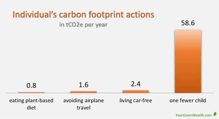 Individual's carbon footprint actions - Climate Mitigation Gap