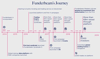 funderbeam1 - equity crowdfunding