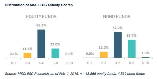ESG scores - Database