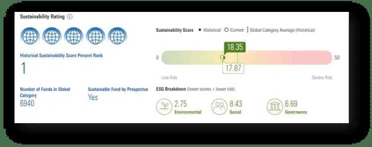 Morningstar Sustainability and ESG Ratings for VEIGX