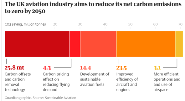 UK aviation industry - net carbon emissions strategy