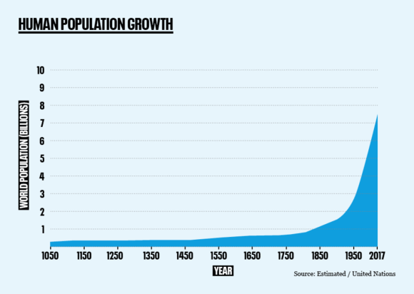 population growth chart