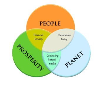 people prosperity planet