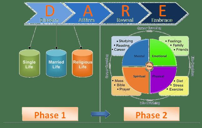 DARE Coaching Model_Transparent