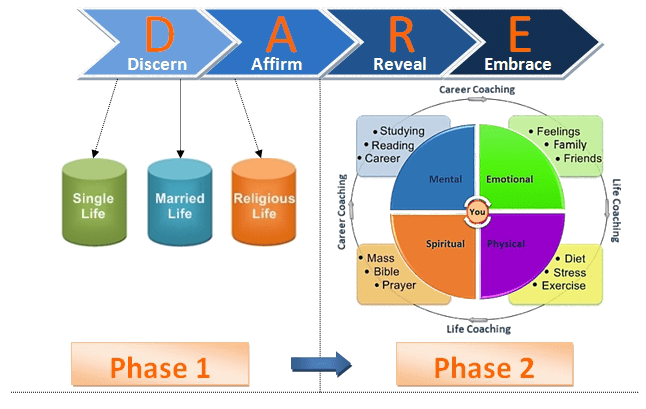 DARE Coaching Model_Transparent