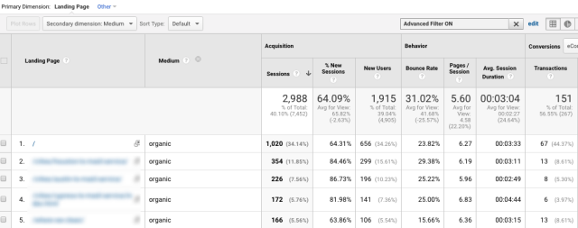 google analytics find most popular landing pages