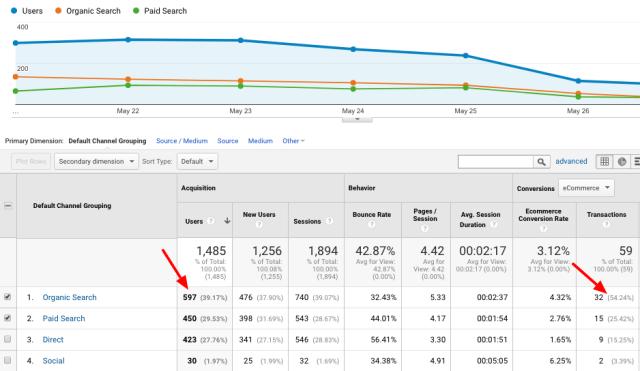 google analytics track organic traffic