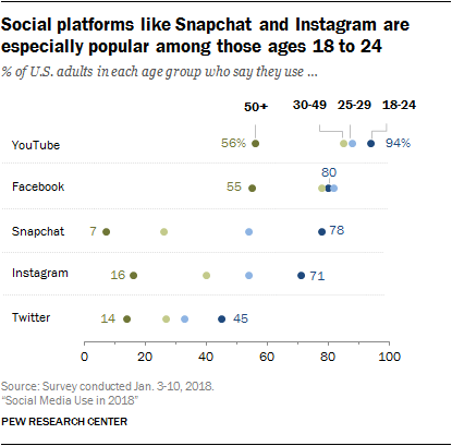 most popular social platforms by age group